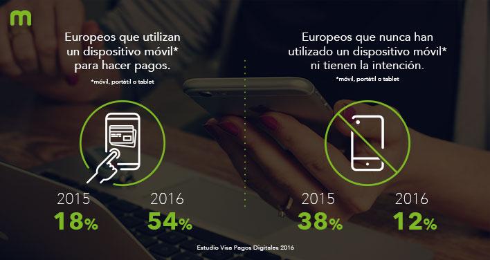 se triplica el uso del pago móvil en Europa