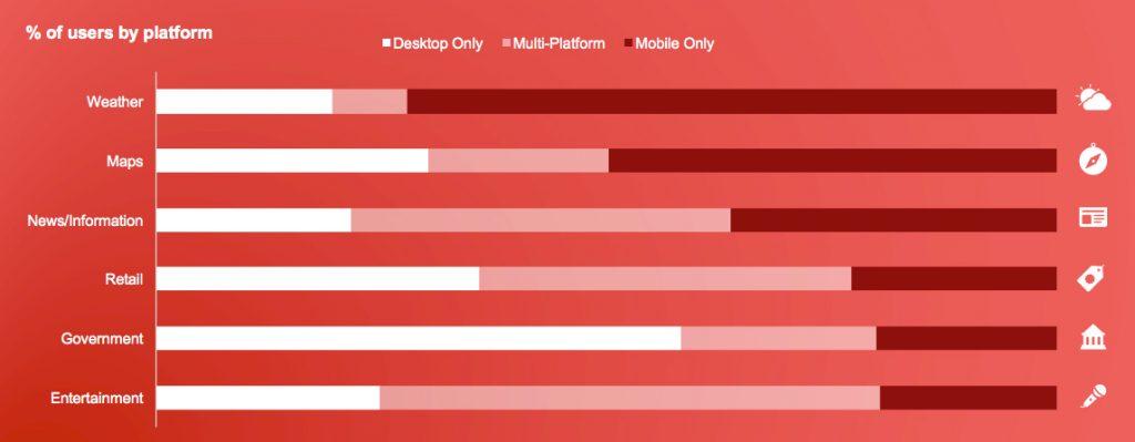 Futuro digital multidispositivo en España - movetia