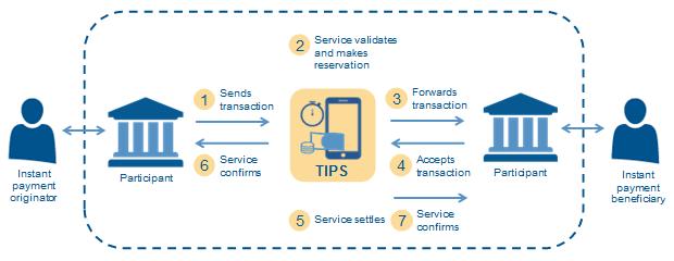 sistema de pago instantáneo europa TIPS blog movetia