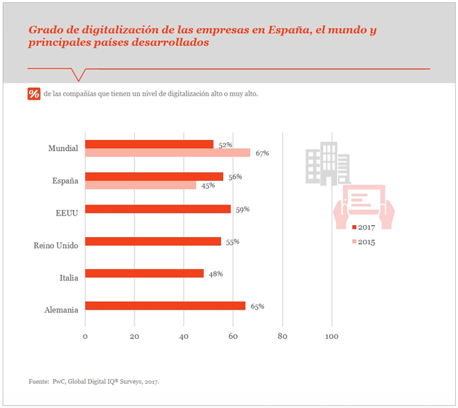 Tendencias digitales en España 2017 - blog movetia