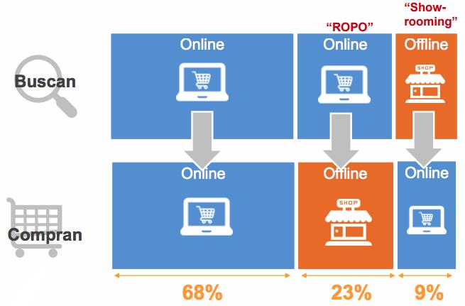 compras online vs offline en españa